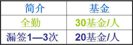 【2016年7月】签到全勤帖(已奖励)