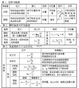 闫华锋说:这个发给同学们看下--33张物理结构图,全面解析初高中物理重点